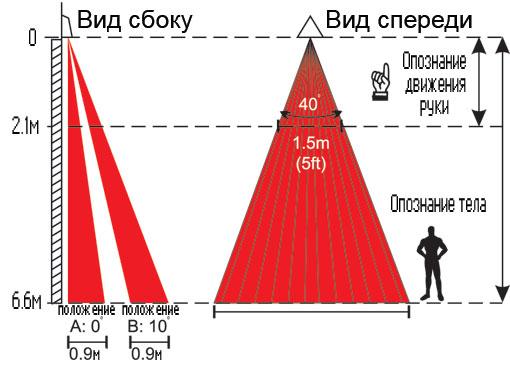 Аналоговые датчики движения